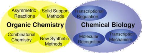 Venn diagram of organic chemistry and chemical biology overlap