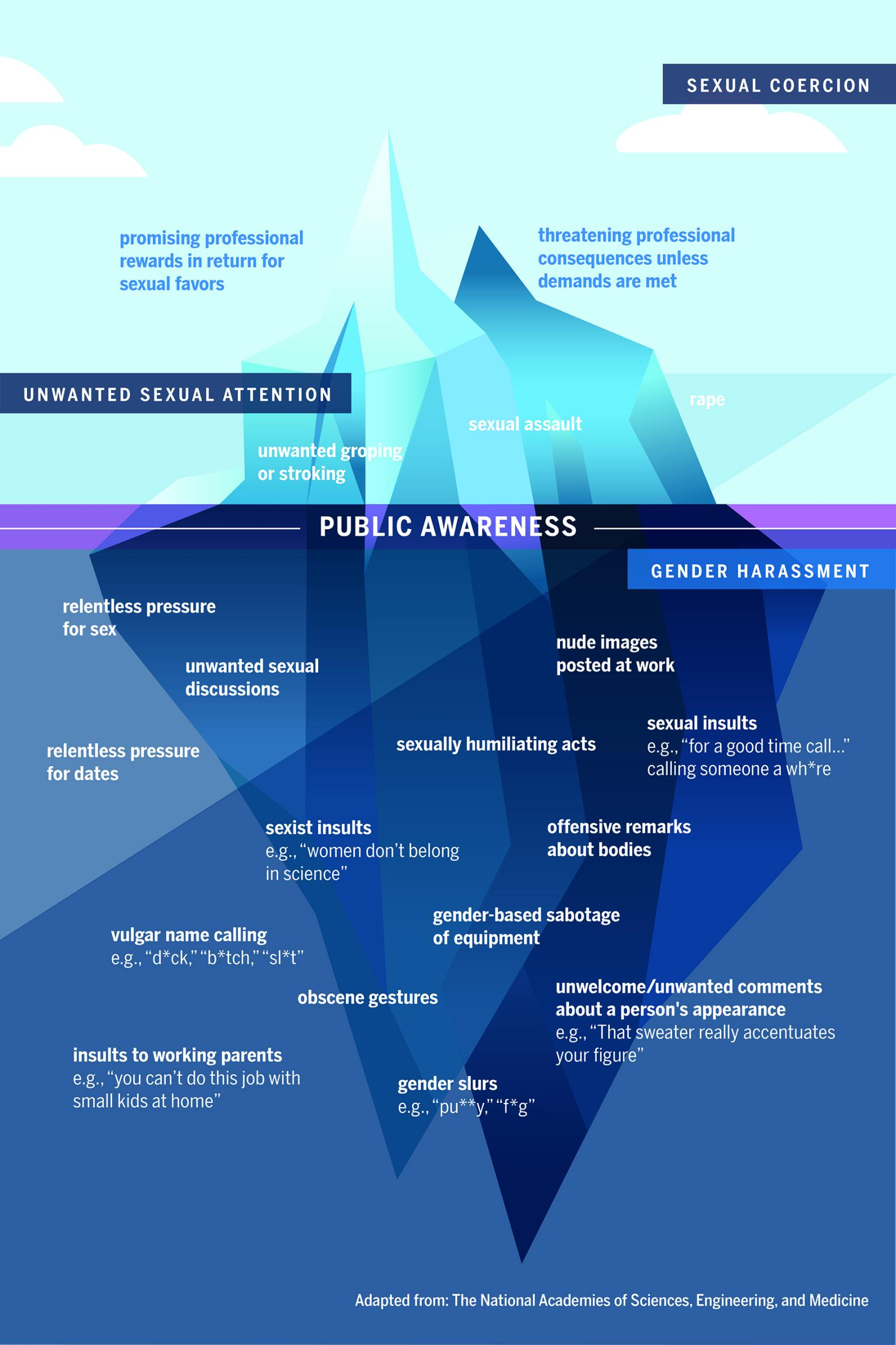 Iceberg graphic with examples of sexual and gender harassment